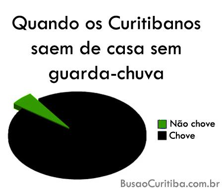 Curitiba em gráficos