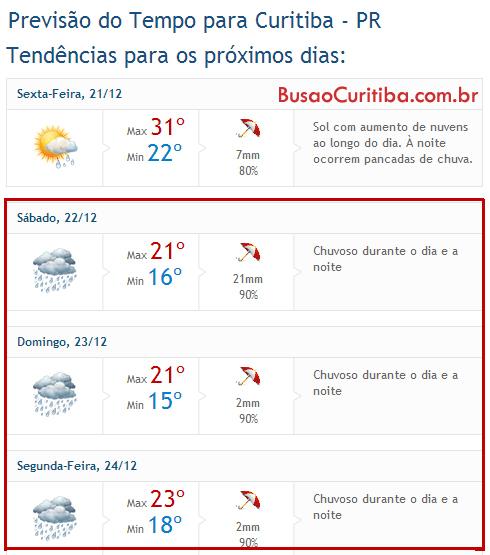Curitiba não vai acabar no dia 21