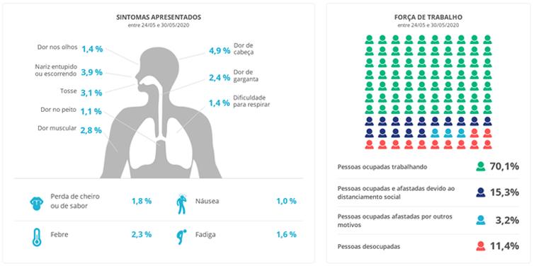 A PNAD revela as queixas mais comuns em domicílios de brasileiros afetados pela pandemia de covid-19.